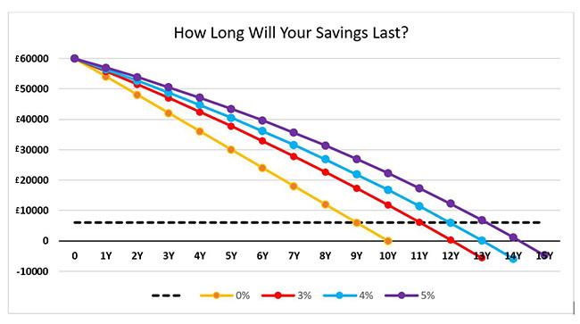 Retirement saving chart