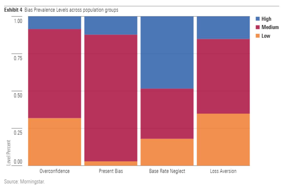Bias prevalence across population groups