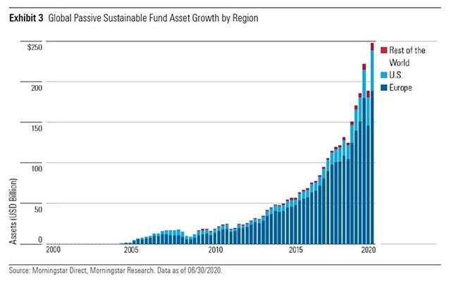 ESG Asset Growth
