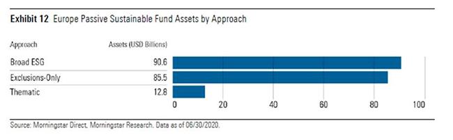 ESG Approaches