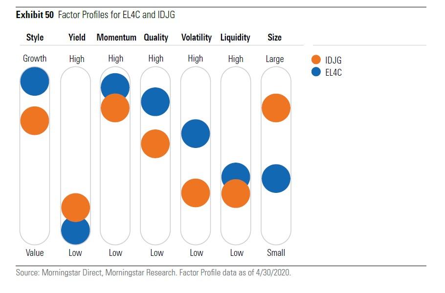 Profilazione fattoriale degli ETF strategic beta di iShare e Deka