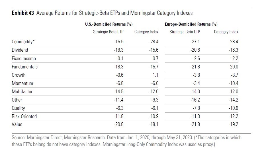 Rendimento medio degli ETF strategic beta rispetto all'indice di categoria
