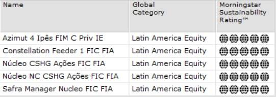 Brazilian funds that became 5 ESG globes in November/2020