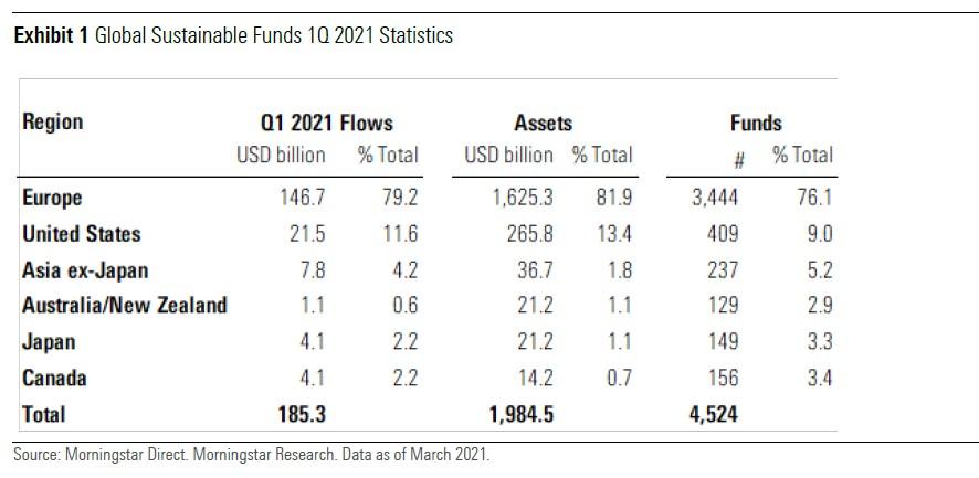 Sust flows Q1 global Exh 1