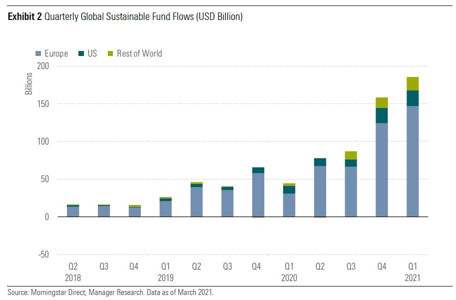 Sust flows Q1 global Exh 2