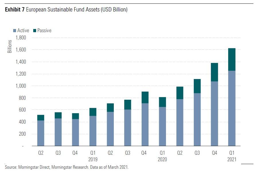 Sust flows Q1 global Exh 7