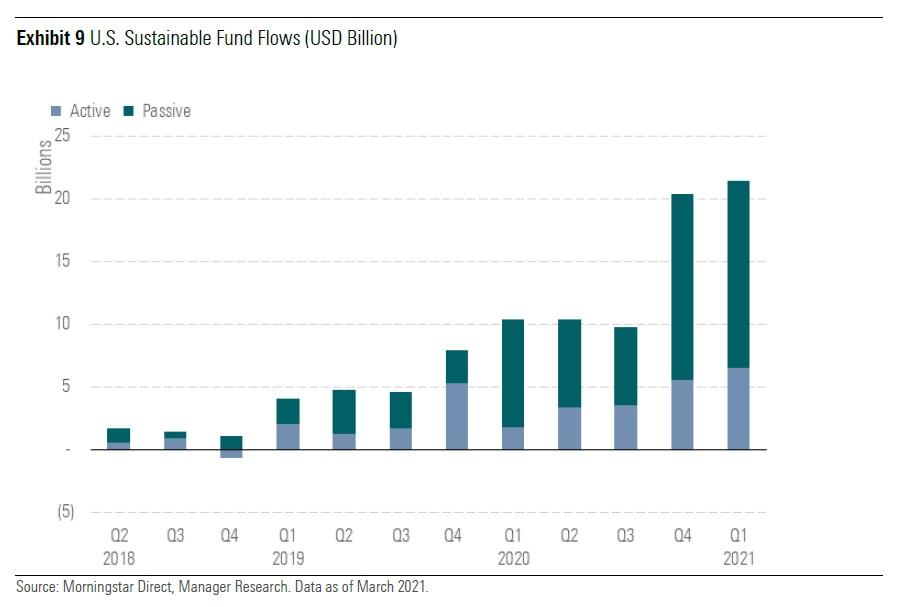 Sust flows Q1 global Exh 9