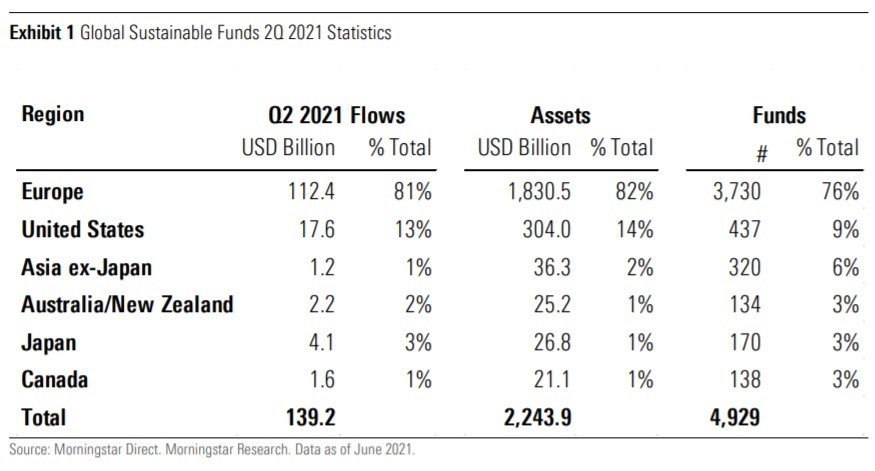 Global Sustainable Funds Q2 2021 Statistics