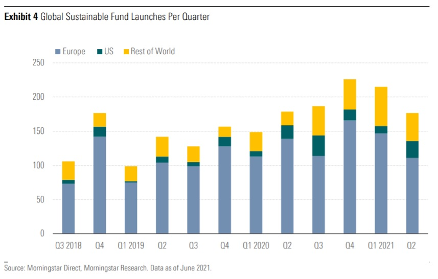 Global Sustainable Fund Launches Per Quarter