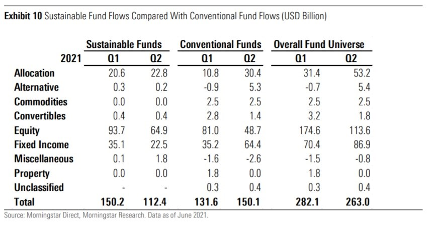 Sustainable Fund Flows Compared With Conventional Fund Flows