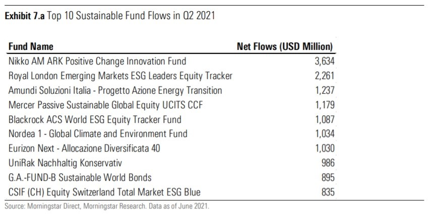 Top 10 Sustainable Fund Flows in Q2 2021