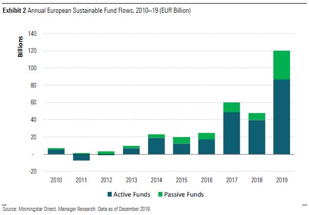 Sustainable flows 2019 Exhibit 2