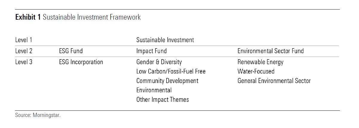Exhibit 1: Sustainable Investment Framework