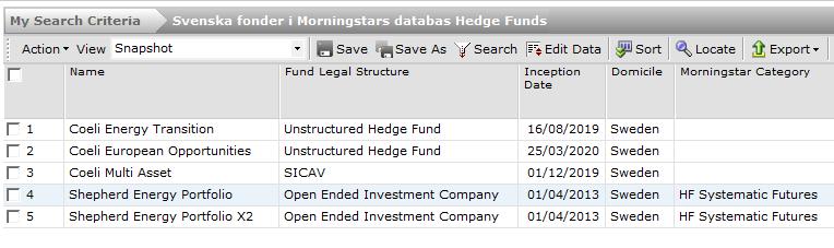 svenska fonder i Morningstar Directs databas Hedge Funds