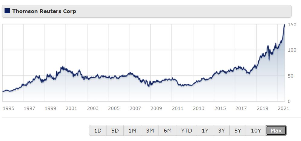 Thomson Reuters share price chart