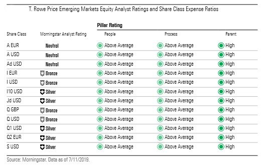 analyst rating
