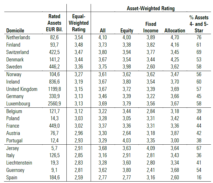I Morningstar rating per i singoli Paesi europei, ordinati in base al rating equal-weighted