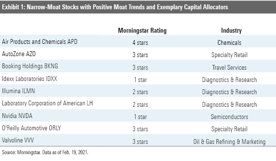Exhibit 1: Narrow-Moat Stocks with Positive Moat Trends and Exemplary Capital Allocations