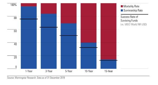 Tasso di sopravvivenza e di successo dei fondi tematici europei su diversi orizzonti temporali