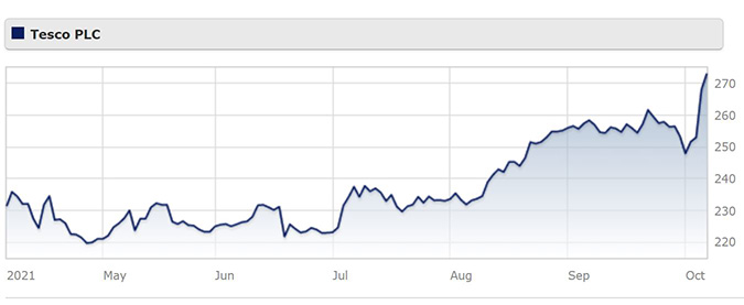 Tesco share price over six months
