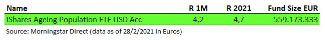 ETF Tematicos Envejecimiento