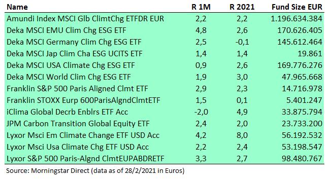 ETF Tematicos Cambio Climatico