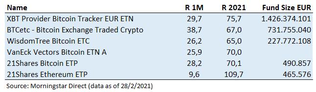 ETF Tematicos Criptomonedas