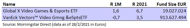 ETF Tematicos Videojuegos