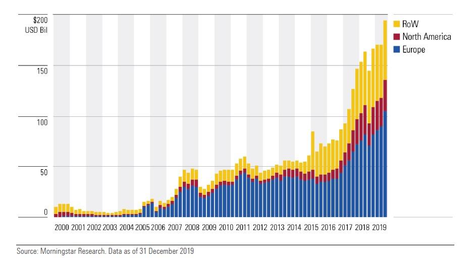 Crescita degli AUM dei fondi tematici nel mondo