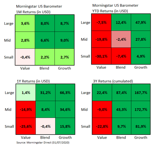 USMarket Barometer Style Returns Jul 2020