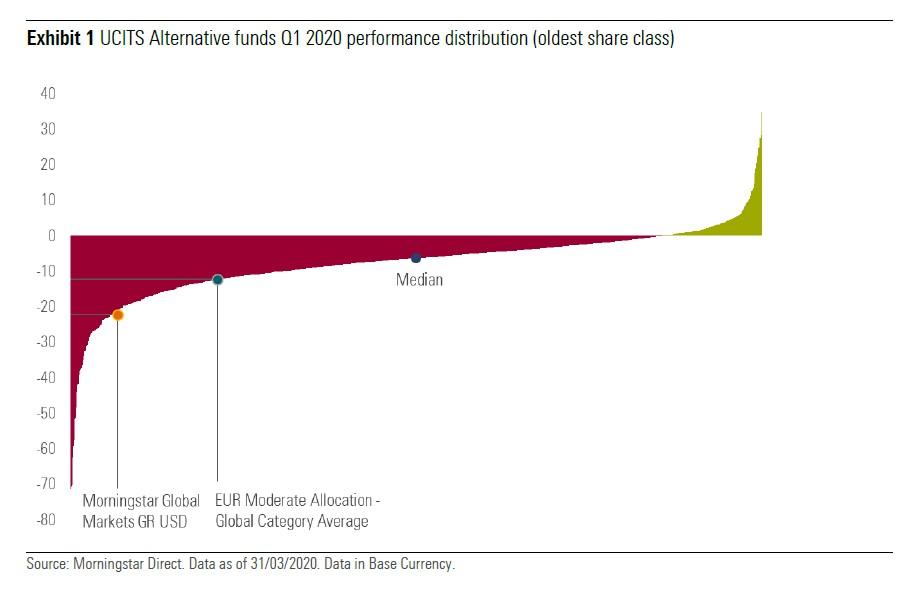 Distribuzione delle performance dei fondi UCITS alternative nel primo trimestre