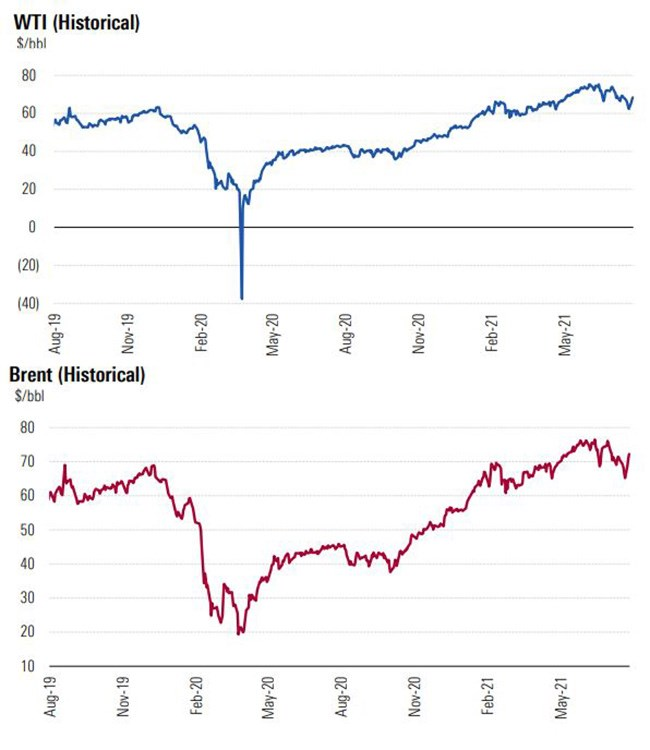 WTI and Brent oil prices
