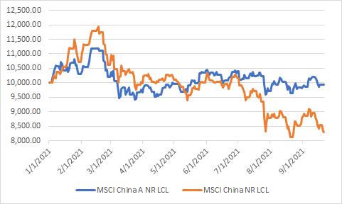 perf YTD A shares MSCI China