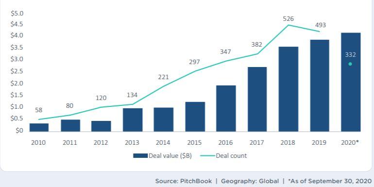 venture capital agtech