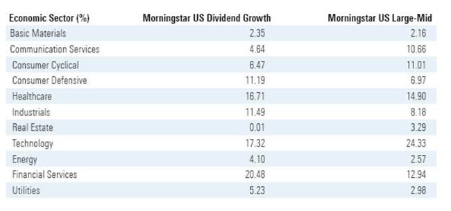 Dividend sectors