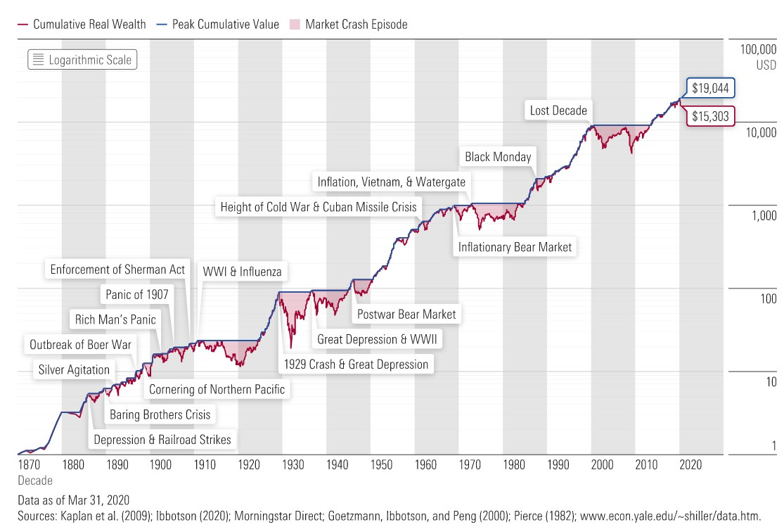 Bear markets us