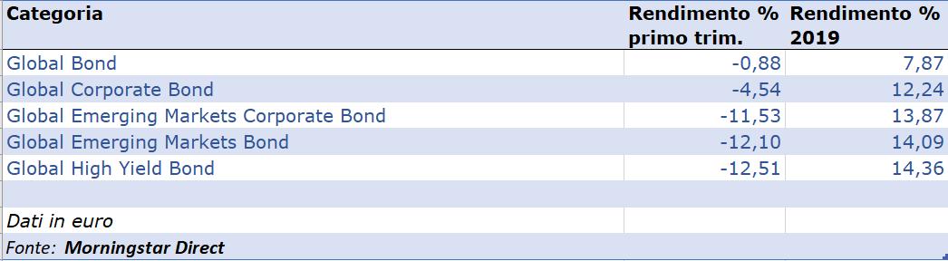 categorie bond