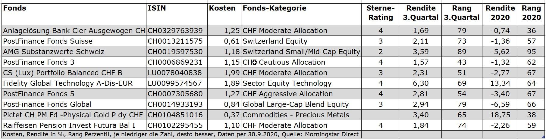 Ch funds q3 less columns