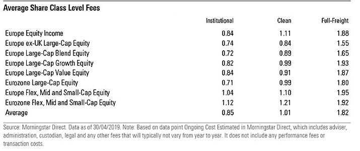 share class fees