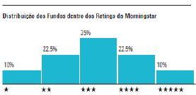 Classificacao morningstar