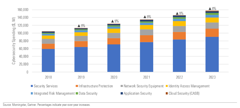 investimenti cybersecurity