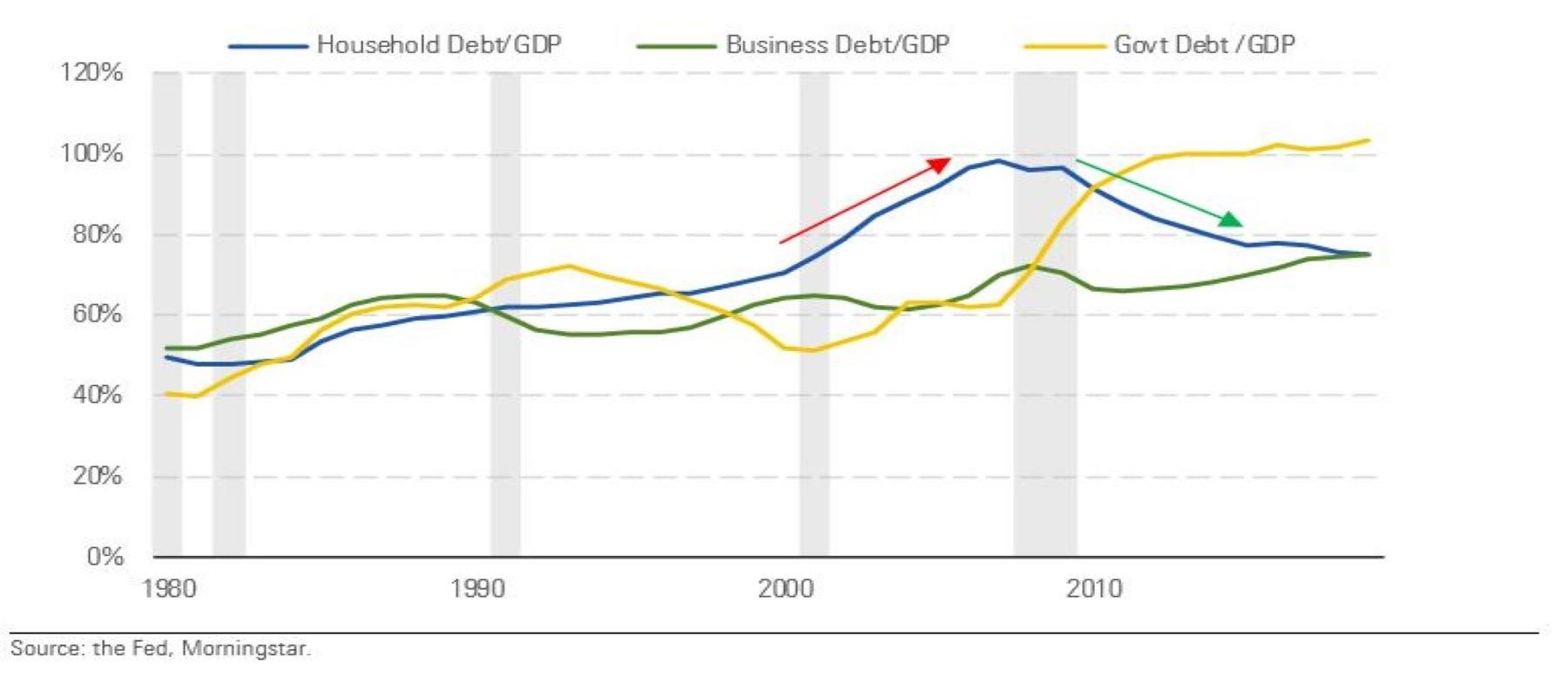 Rapporto debiti e pil in Usa