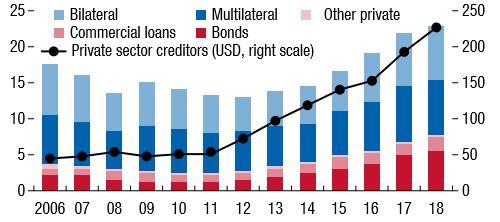 debito frontiera