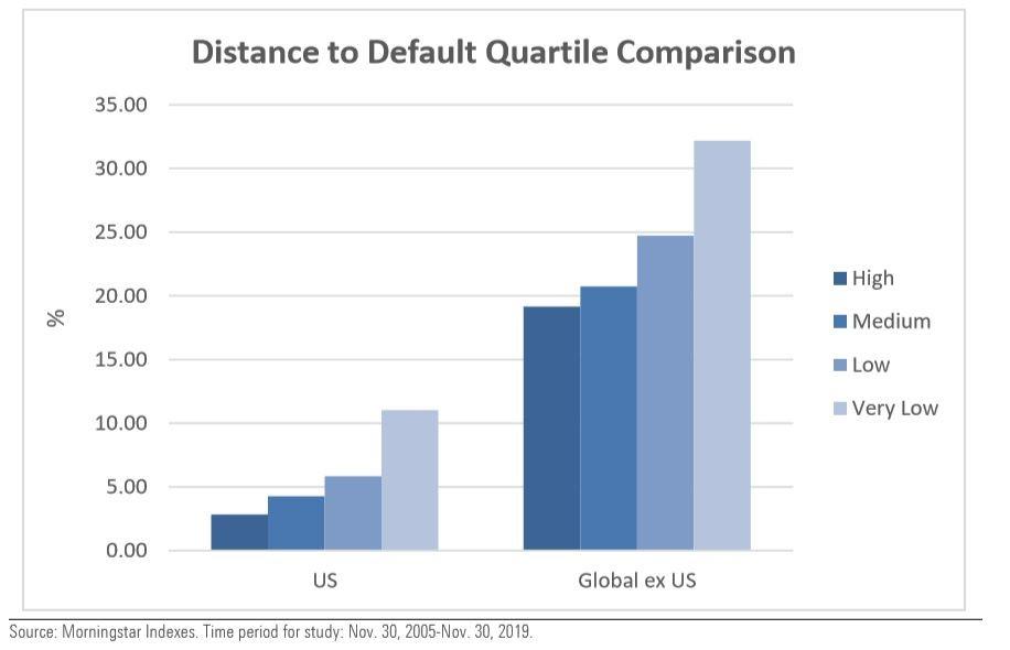 Distance to default