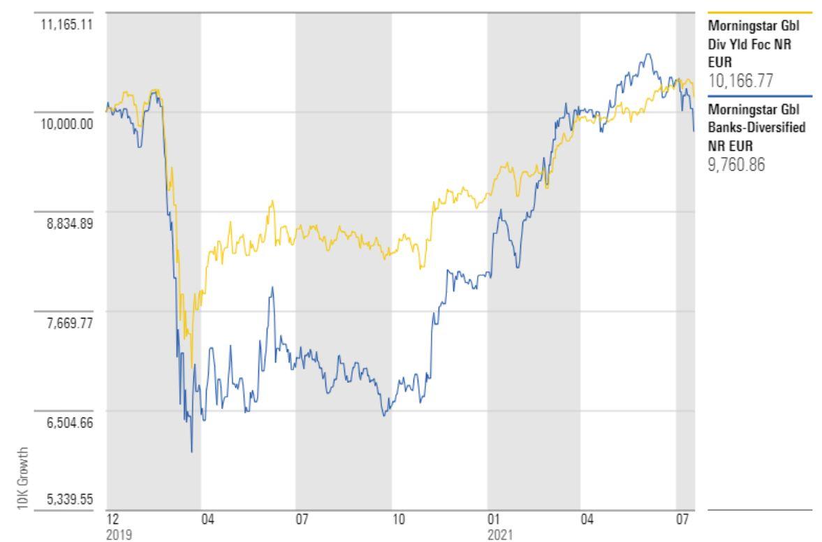 indici dividendi banche e global