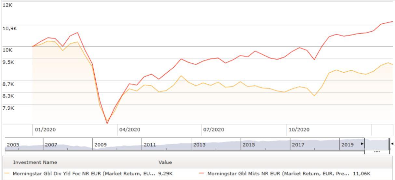 Dividendi e global markets a confronto