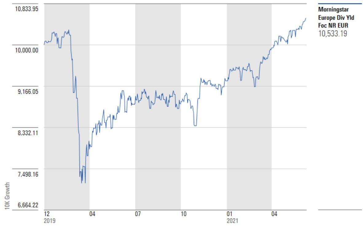 indice dividendi