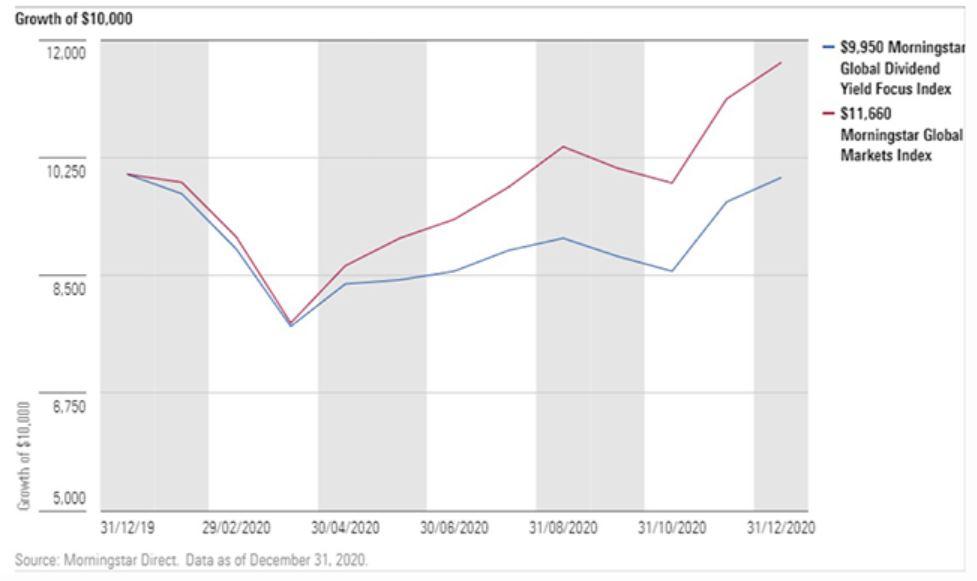 crescita dividendi