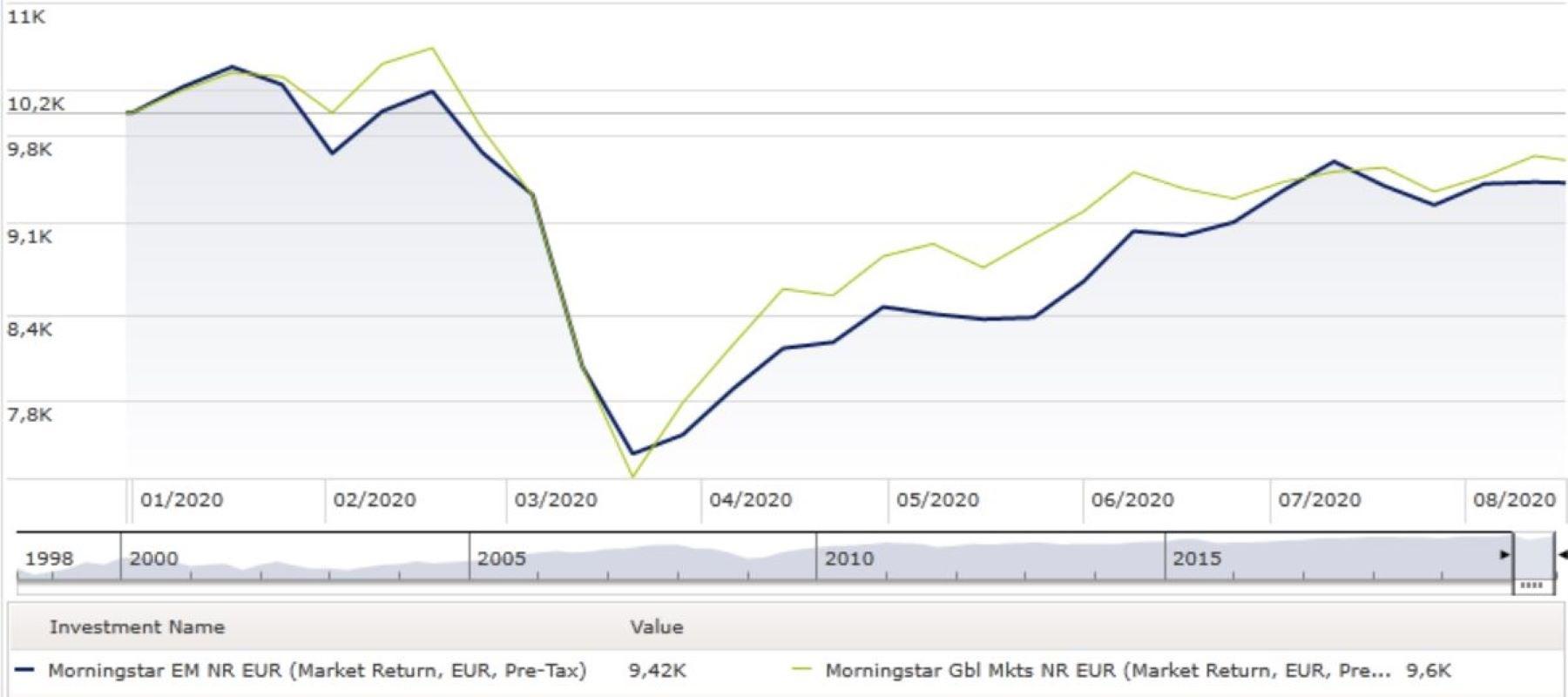 Indici EM e Globale a confronto