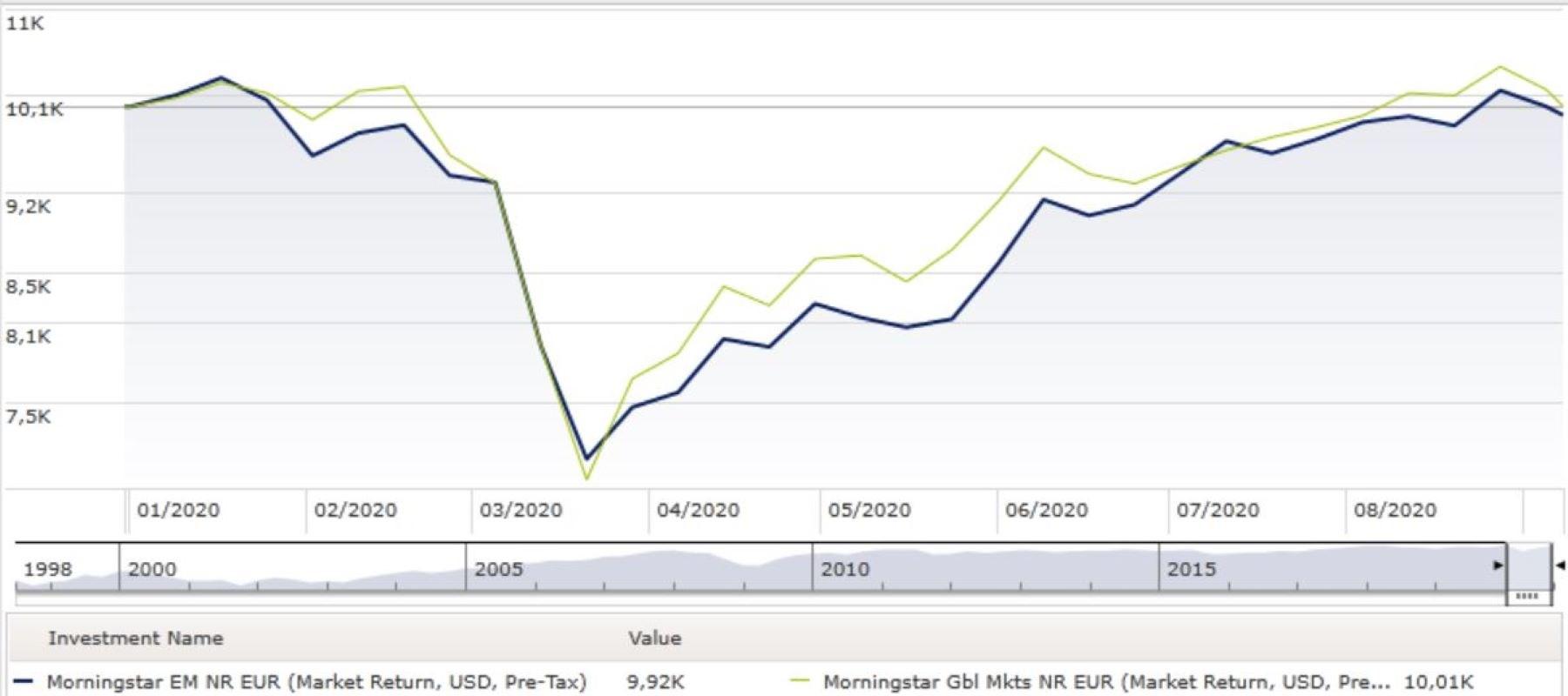 Morningstar EM e Global a confronto